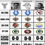 NFL Predictions: WildCard Weekend – TheCoach vs Malcolm & Jeremiah