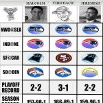 NFL Predictions: Divisional Weekend – TheCoach vs Malcolm & Jeremiah